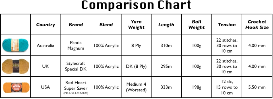 Yarn Comparison Chart | Sarah London