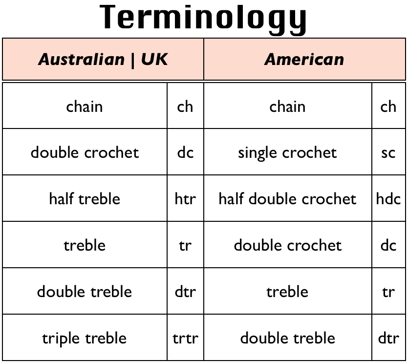 Crochet Stitches Terminology : Crochet Terminology Sarah London