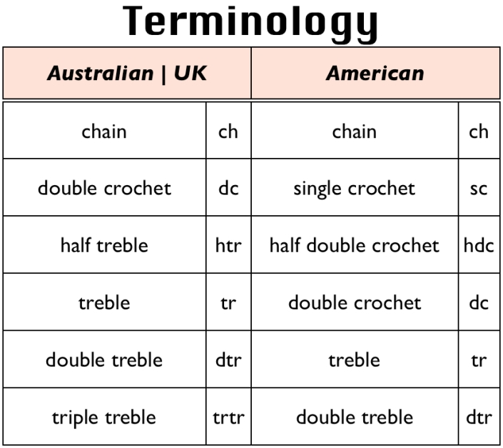 Crochet Terminology | Sarah London